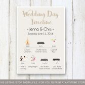 Wedding Weekend Timeline, Wedding Reception Timeline