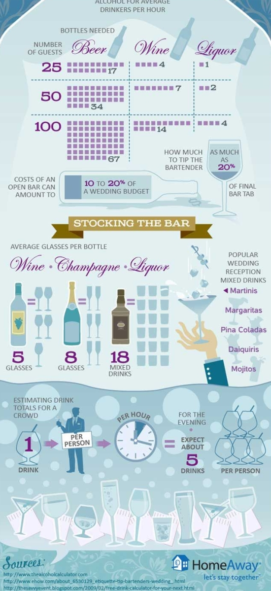 wedding alcohol calculator