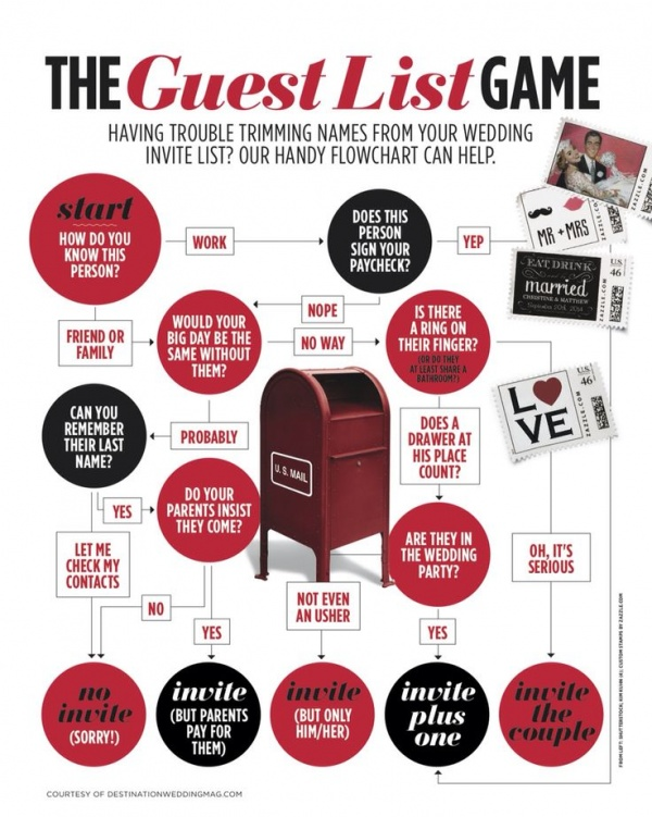 how to cut guest list without guilt