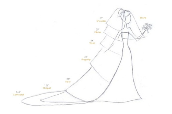 Wedding Veil Styles: The Ultimate Guide (Part One) - visual by wedding veils direct